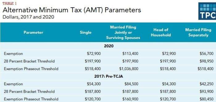 Alternative Minimum Tax Perameters