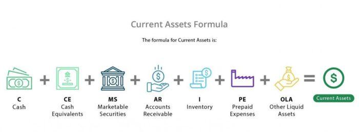 Current Assets Formula