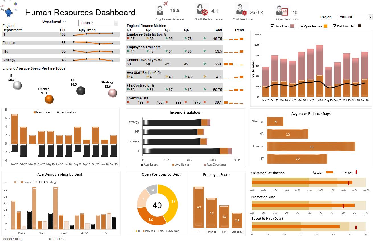 HR dashboard excel