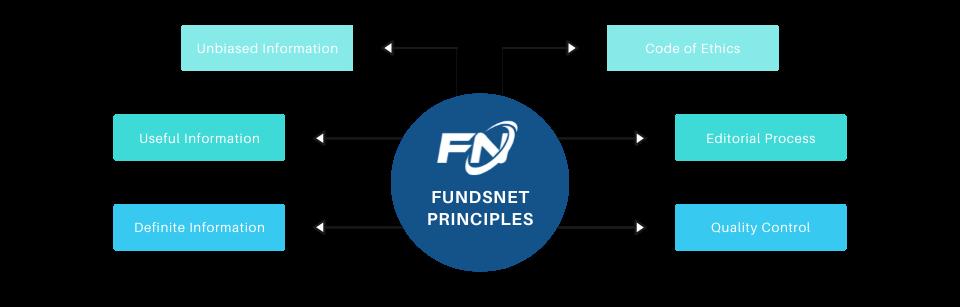FundsnetServices.com principles